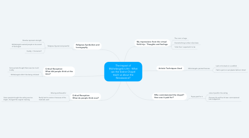 Mind Map: The Impact of Michelangelo's Art - What can the Sistine Chapel teach us about the Renaissance?