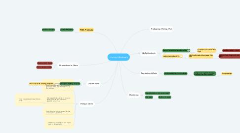 Mind Map: Human Business