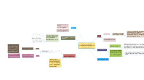 Mind Map: Poder, autoridad, y trascendencia del liderazgo basado en valores