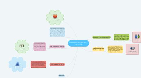 Mind Map: Estrategias de introducción al mercado