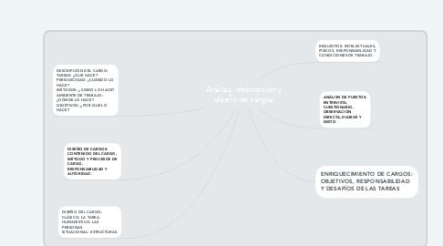 Mind Map: Análisis, descripción y diseño de cargos