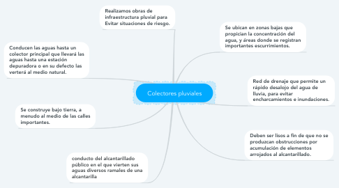 Mind Map: Colectores pluviales