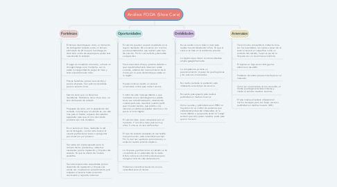 Mind Map: Análisis FODA (Shoe Care)