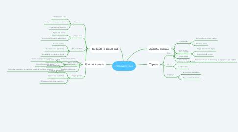 Mind Map: Psicoanalisis
