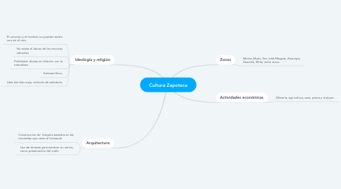 Mind Map: Cultura Zapoteca
