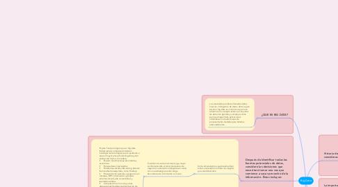 Mind Map: Big Data