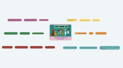 Mind Map: INTERCULTURALIDAD EN LA SALUD