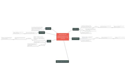 Mind Map: PRINCIPIOS DE BENEFICIENCIA, NO MALEFICENCIA Y DE JUSTICIA