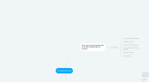 Mind Map: El sedentarismo