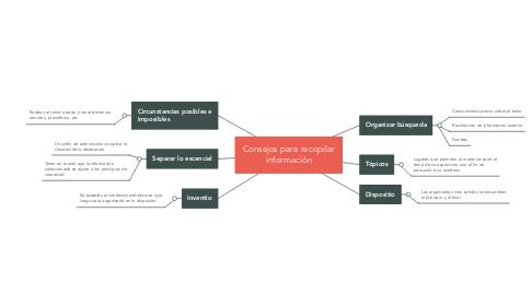 Mind Map: Consejos para recopilar información