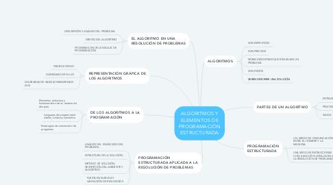 Mind Map: ALGORITMOS Y ELEMENTOS DE PROGRAMACIÓN ESTRUCTURADA