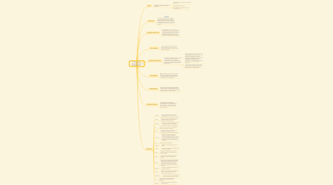 Mind Map: Fundamentos Conceptuales de Programación