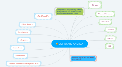 Mind Map: SOFTWARE ANDREA
