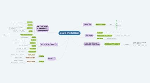 Mind Map: TEORÍA DE RESTRICCIONES