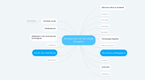 Mind Map: Introducción a la Tecnología Educativa