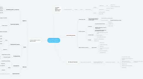 Mind Map: Las políticas públicas Estado de Bienestar.