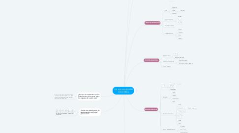 Mind Map: LAS RIQUEZAS DE MI COLOMBIA