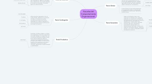 Mind Map: Escuelas del Comportamiento Organizacional.