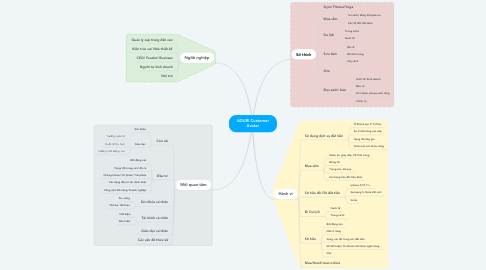Mind Map: AGURI Customer Avatar
