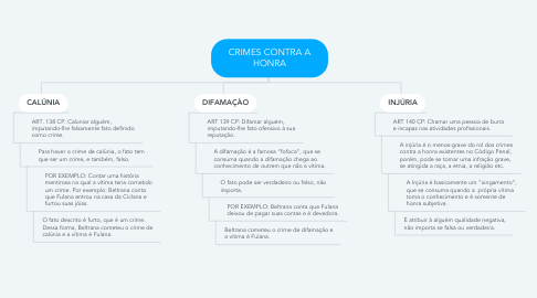 Mind Map: CRIMES CONTRA A HONRA
