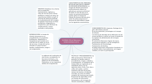 Mind Map: NORMA Oficial Mexicana NOM-022SSA3-2012