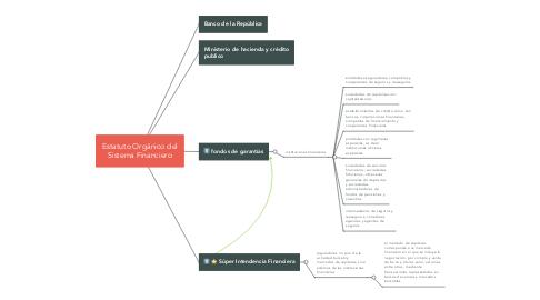 Mind Map: Estatuto Orgánico del Sistema Financiero