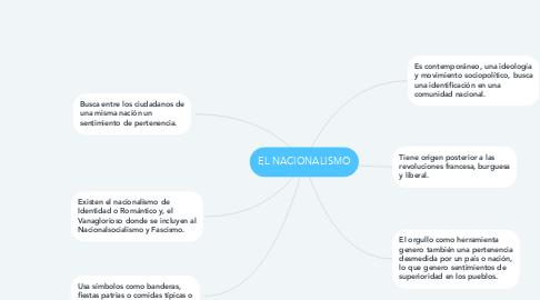 Mind Map: EL NACIONALISMO