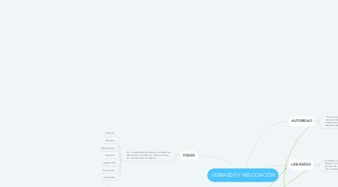 Mind Map: LIDERAZGO Y NEGOCIACIÓN