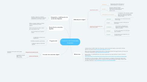 Mind Map: Creación de Contenidos Digitales