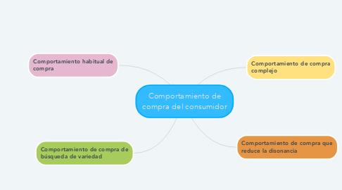 Mind Map: Comportamiento de compra del consumidor
