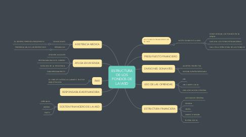 Mind Map: ESTRUCTURA DE LOS FONDOS DE LA IASD