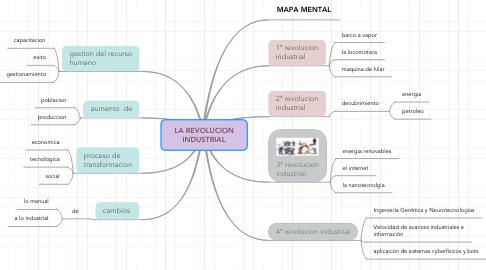 Mind Map: LA REVOLUCION INDUSTRIAL