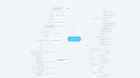 Mind Map: Estrategia y Comunicación Digital