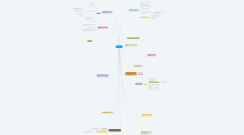 Mind Map: Lektion 1