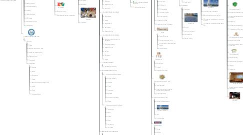 Mind Map: Coneix el nostre Projecte Educatiu