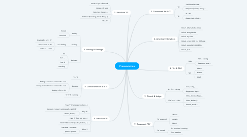 Mind Map: Pronunciation