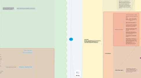 Mind Map: HSR