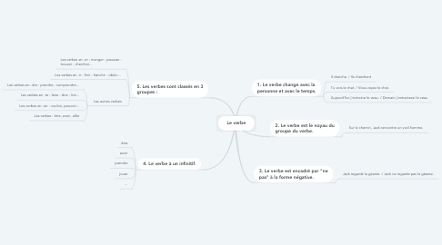 Mind Map: Le verbe