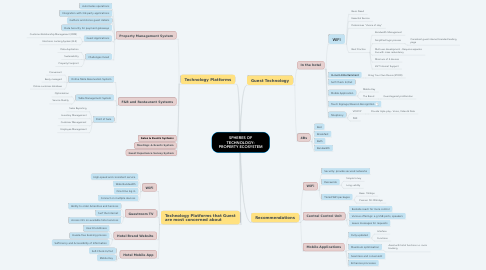 Mind Map: SPHERES OF TECHNOLOGY: PROPERTY ECOSYSTEM