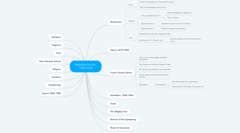 Mind Map: Romantic Era (ca. 1780-1910)