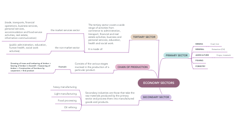 Mind Map: Política Exterior Colombiana