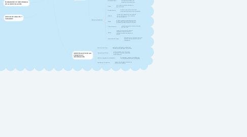 Mind Map: ETAPAS INVESTIGACIÓN ESTADÍSTICAS