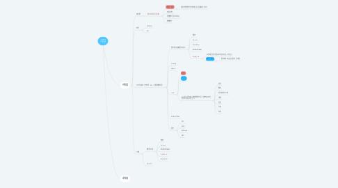 Mind Map: 기업