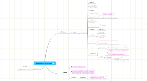Mind Map: OS Commerce File Structure