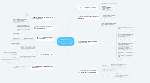 Mind Map: CREATIVIDAD E INNOVACIÓN EN LA ORGANIZACIÓN