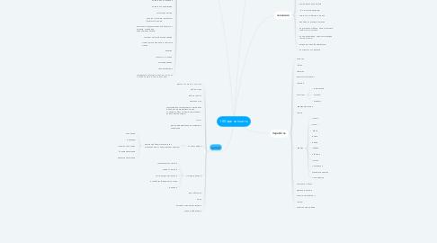 Mind Map: 100 причин шить