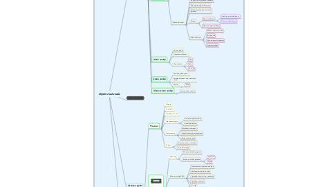 Mind Map: Dijelovi računala