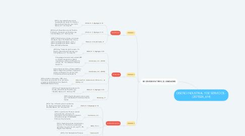 Mind Map: DISEÑO INDUSTRIAL Y DE SERVICIOS - (207102A_614)