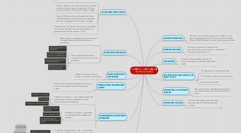 Mind Map: CHƯƠNG 1: GIỚI THIỆU VỀ MICROECONOMICS