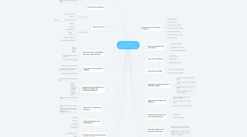 Mind Map: La importancia de la información financiera